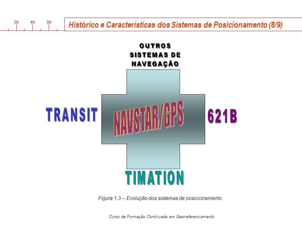 Histórico e Características dos Sistemas de Posicionamento (8/9)