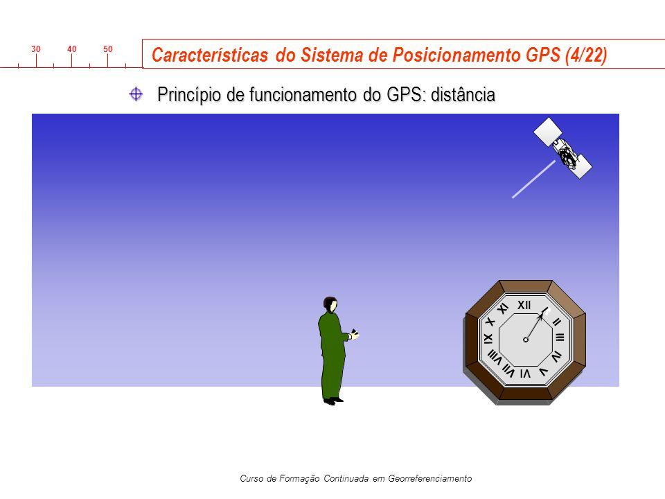 Características do Sistema de Posicionamento GPS (4/22)