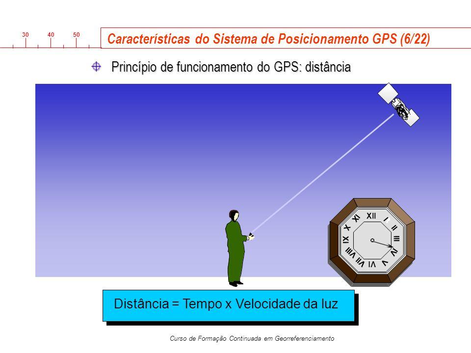 Características do Sistema de Posicionamento GPS (6/22)