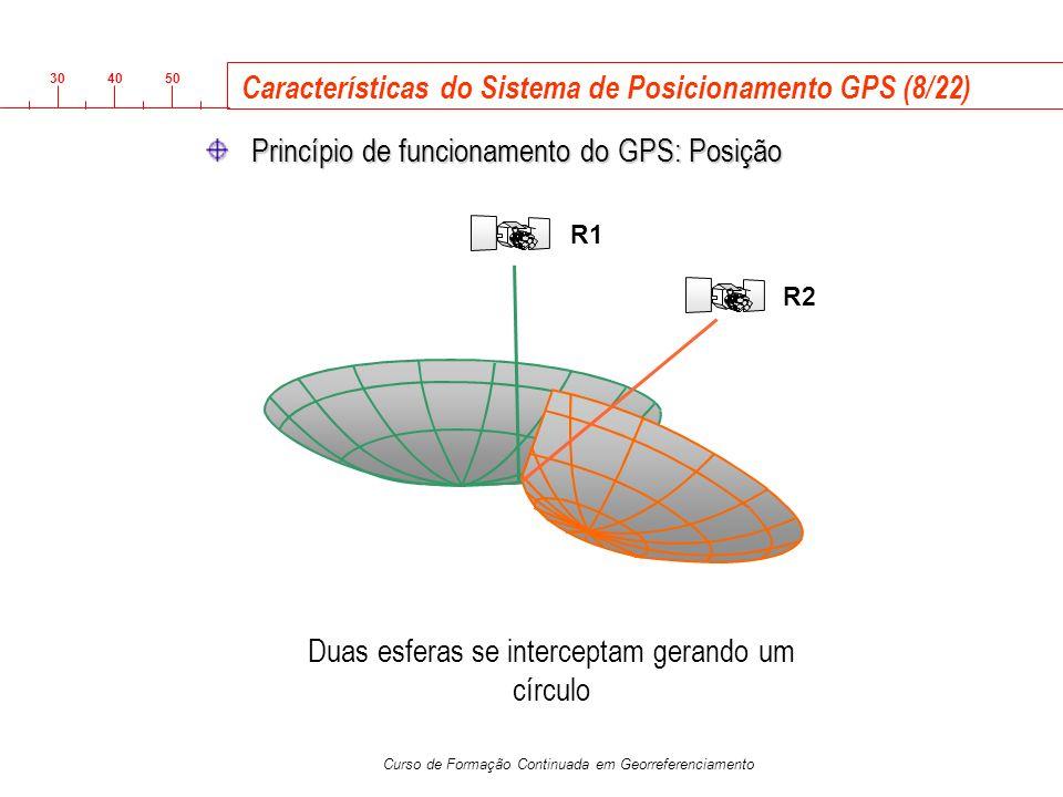 Características do Sistema de Posicionamento GPS (8/22)