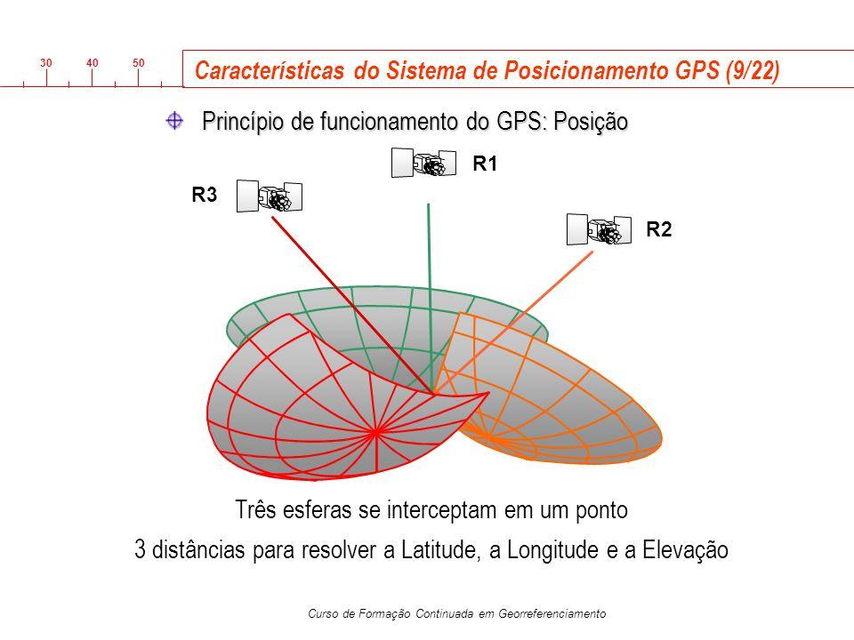 Características do Sistema de Posicionamento GPS (9/22)