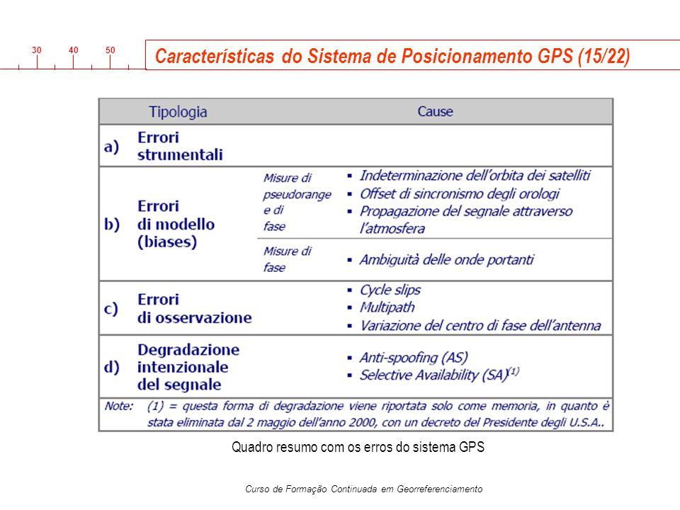 Características do Sistema de Posicionamento GPS (15/22)