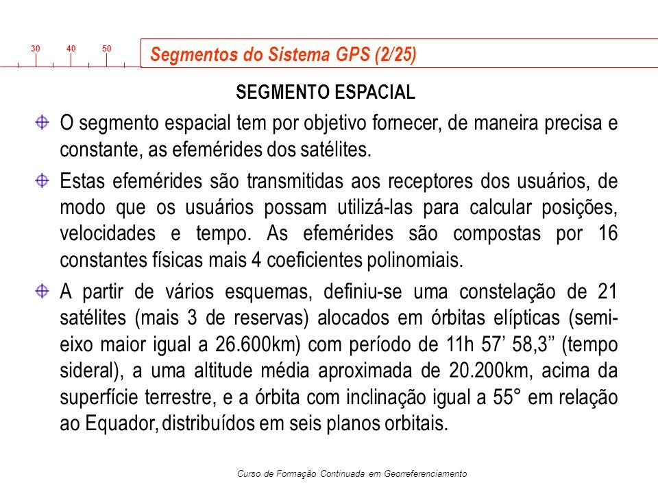 Segmentos do Sistema GPS (2/25)