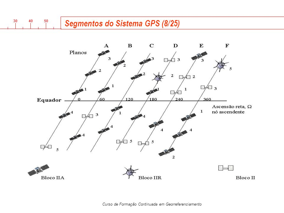 Segmentos do Sistema GPS (8/25)