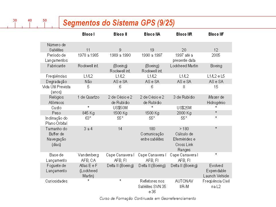 Segmentos do Sistema GPS (9/25)