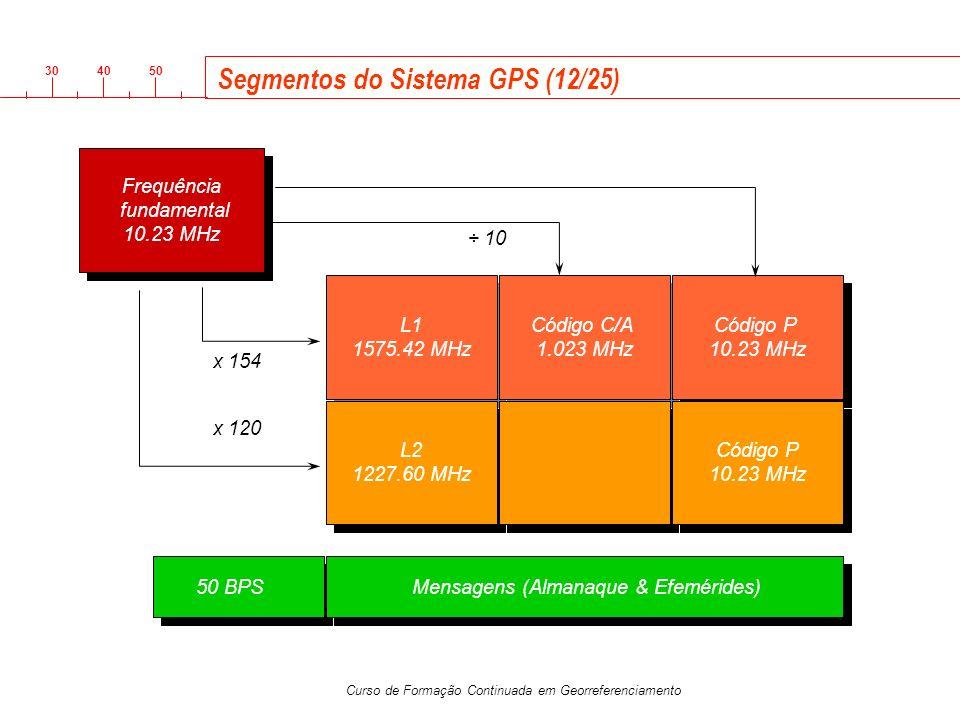 Segmentos do Sistema GPS (12/25)