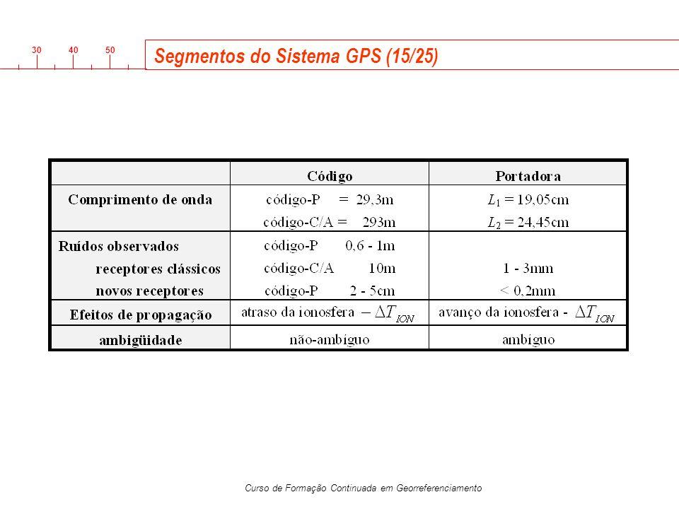 Segmentos do Sistema GPS (15/25)