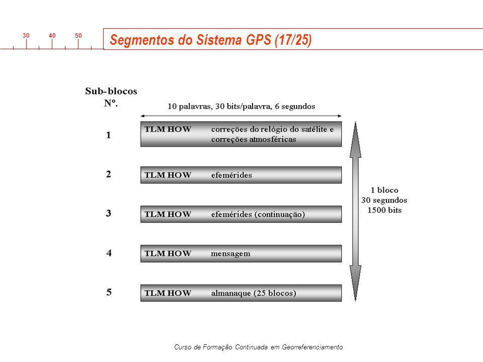 Segmentos do Sistema GPS (17/25)