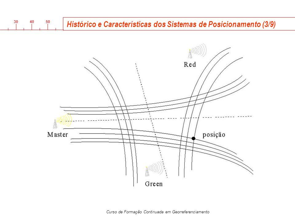 Histórico e Características dos Sistemas de Posicionamento (3/9)