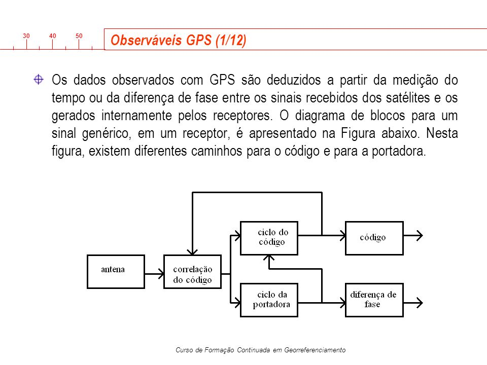 Observáveis GPS (1/12)