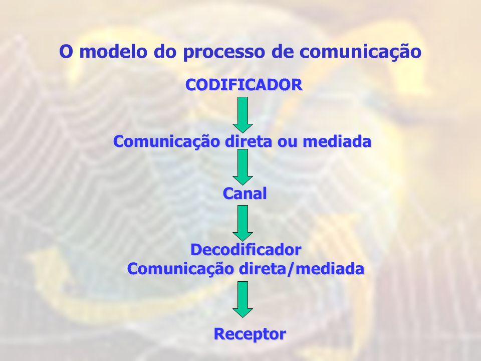 O modelo do processo de comunicação Comunicação direta/mediada