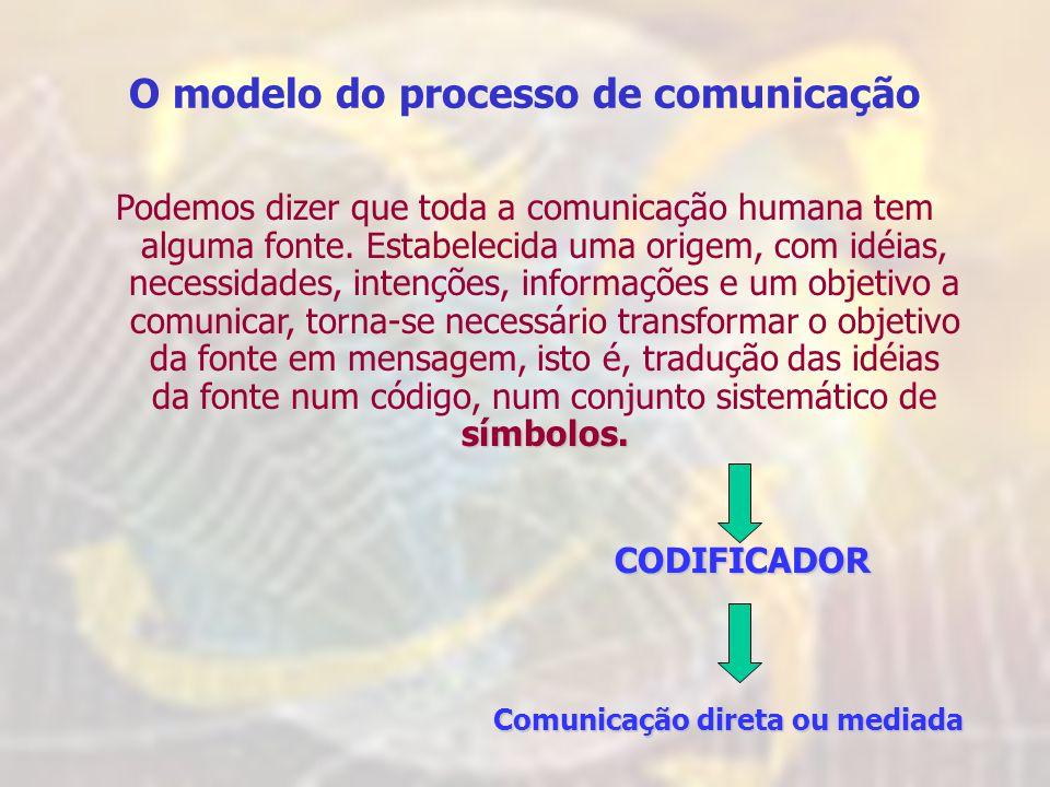 O modelo do processo de comunicação