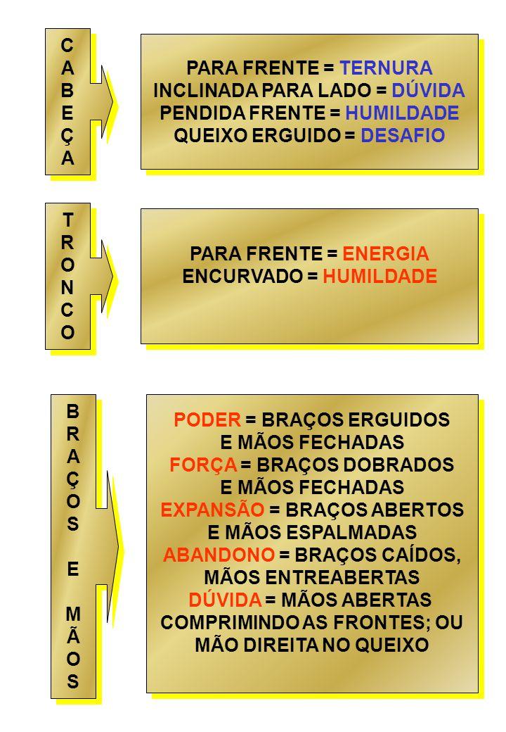 INCLINADA PARA LADO = DÚVIDA PENDIDA FRENTE = HUMILDADE