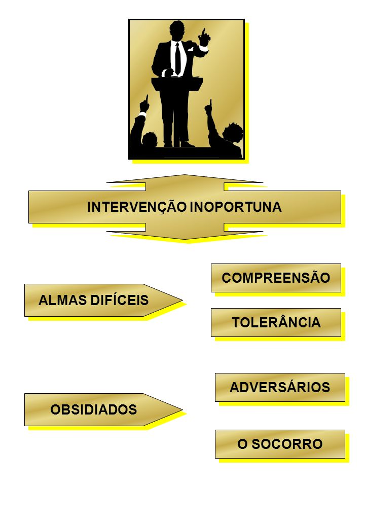 INTERVENÇÃO INOPORTUNA
