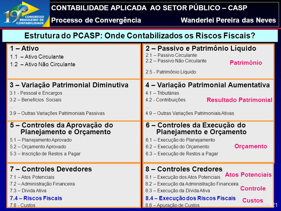 Estrutura do PCASP: Onde Contabilizados os Riscos Fiscais