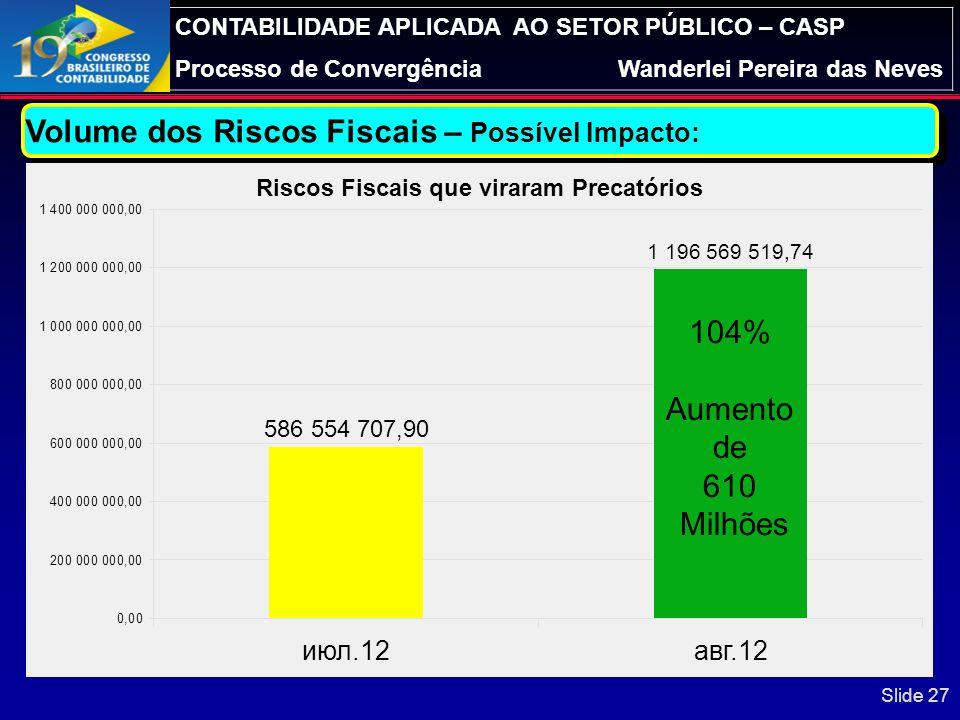 Volume dos Riscos Fiscais – Possível Impacto: