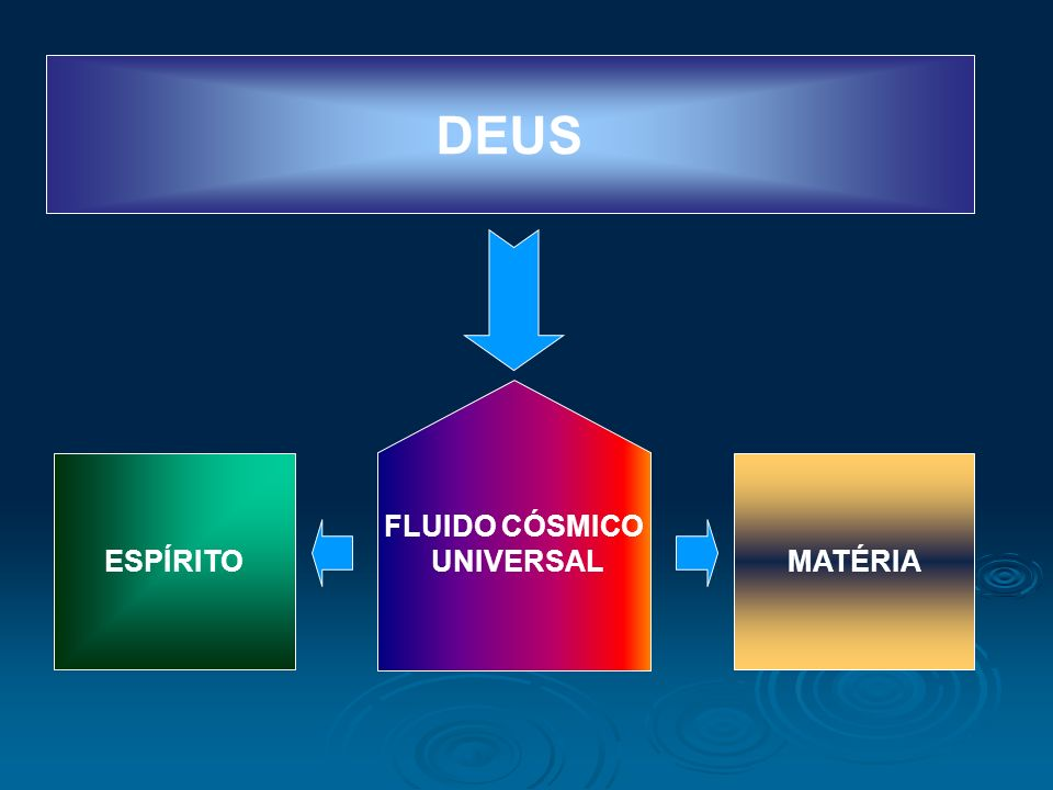 DEUS FLUIDO CÓSMICO UNIVERSAL ESPÍRITO MATÉRIA