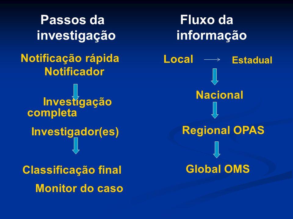 Passos da investigação Fluxo da informação Notificação rápida Local