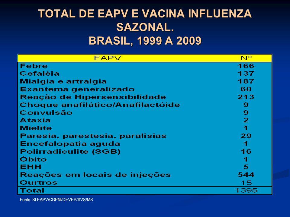 TOTAL DE EAPV E VACINA INFLUENZA SAZONAL. BRASIL, 1999 A 2009
