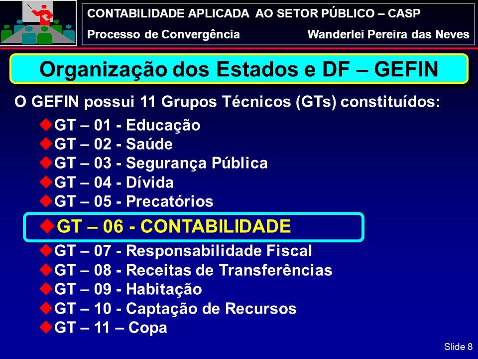 Organização dos Estados e DF – GEFIN