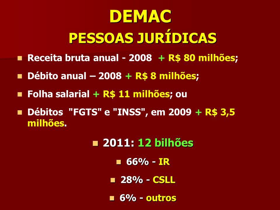 DEMAC PESSOAS JURÍDICAS