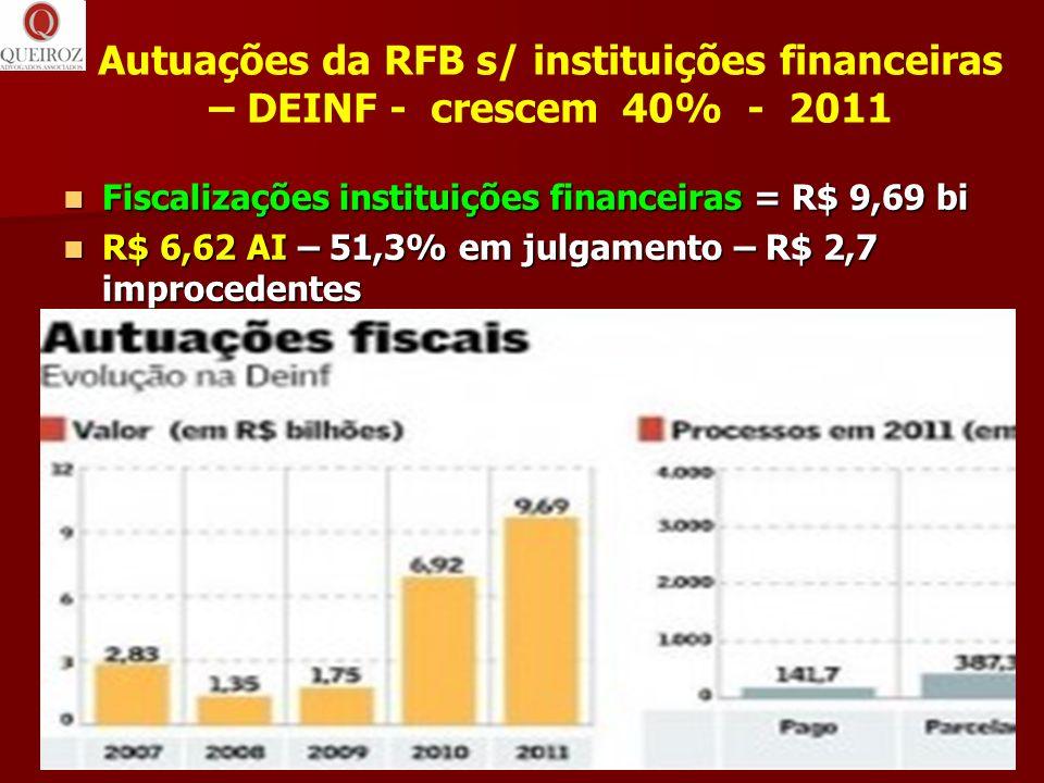 Autuações da RFB s/ instituições financeiras – DEINF - crescem 40% - 2011