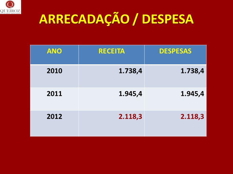 ARRECADAÇÃO / DESPESA ANO RECEITA DESPESAS 2010 1.738,4 2011 1.945,4
