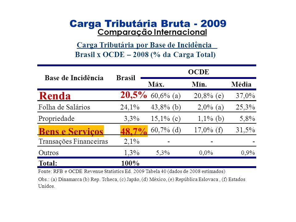Carga Tributária Bruta - 2009