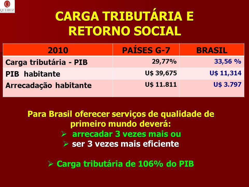 CARGA TRIBUTÁRIA E RETORNO SOCIAL