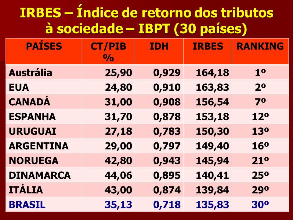 IRBES – Índice de retorno dos tributos à sociedade – IBPT (30 países)