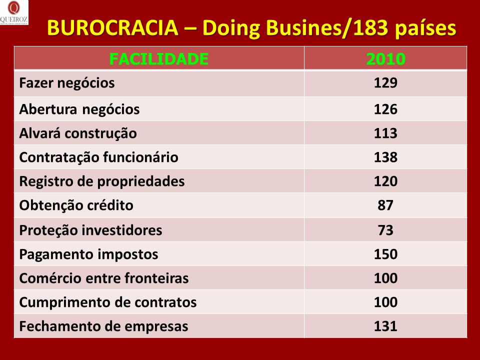 BUROCRACIA – Doing Busines/183 países
