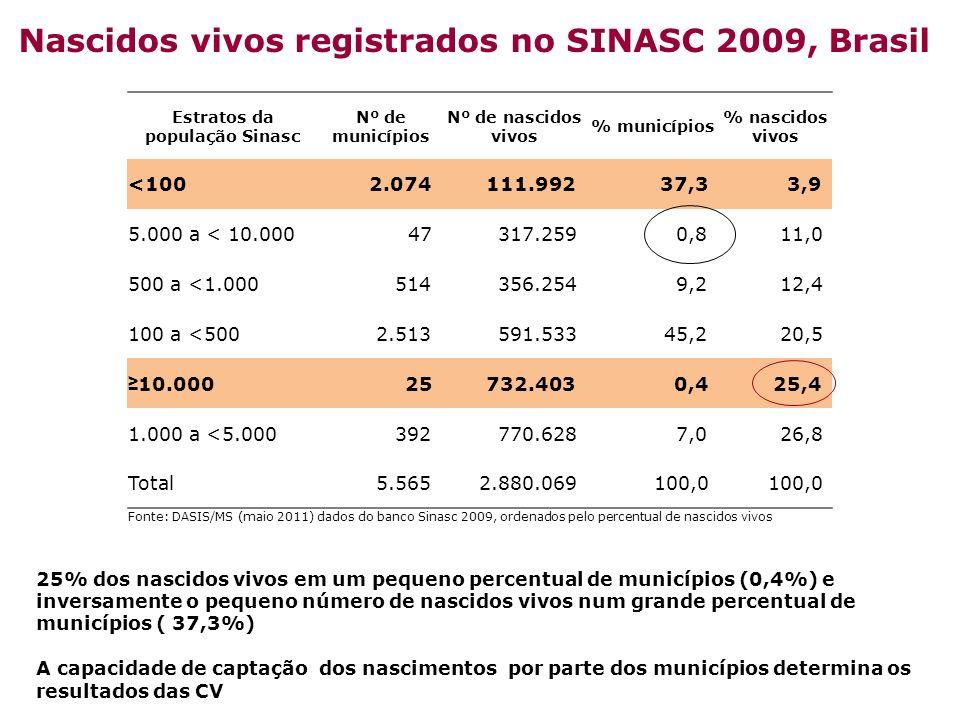 Nascidos vivos registrados no SINASC 2009, Brasil