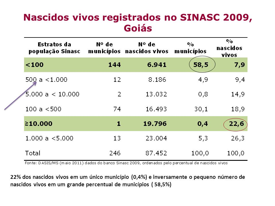 Nascidos vivos registrados no SINASC 2009, Goiás