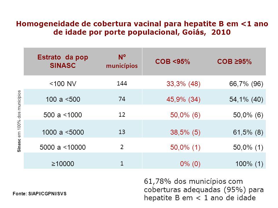 Sinasc em 100% dos municípios