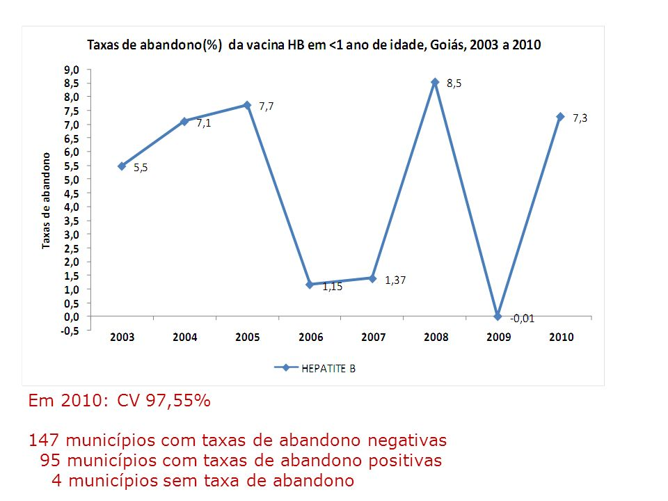 Em 2010: CV 97,55%147 municípios com taxas de abandono negativas. 95 municípios com taxas de abandono positivas.