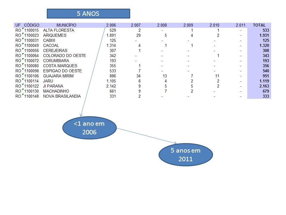 5 ANOS <1 ano em 2006 5 anos em 2011