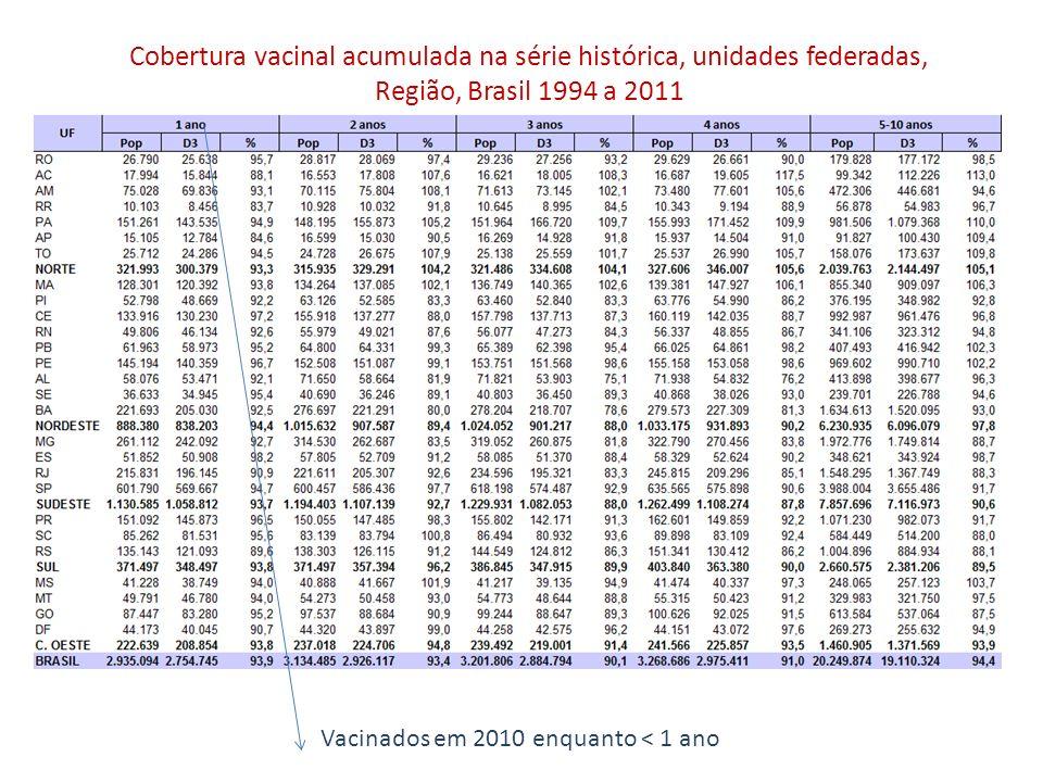 Cobertura vacinal acumulada na série histórica, unidades federadas, Região, Brasil 1994 a 2011