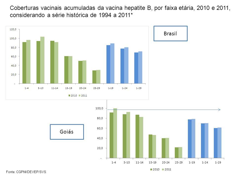 Coberturas vacinais acumuladas da vacina hepatite B, por faixa etária, 2010 e 2011, considerando a série histórica de 1994 a 2011*