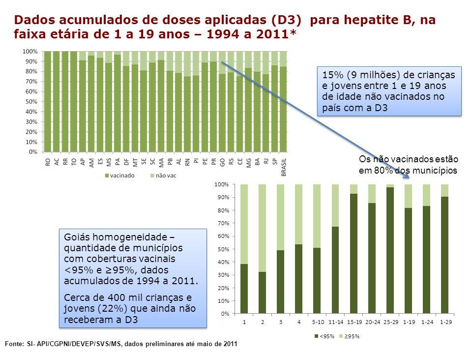 Dados acumulados de doses aplicadas (D3) para hepatite B, na faixa etária de 1 a 19 anos – 1994 a 2011*