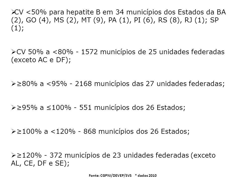 Fonte: CGPNI/DEVEP/SVS * dados 2010