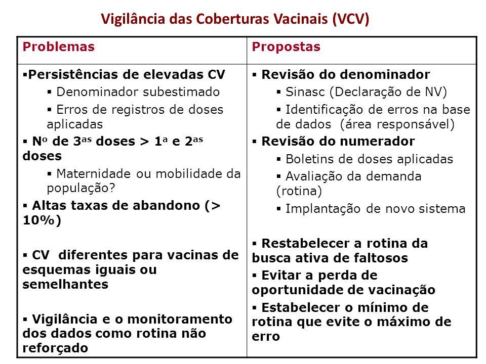 Vigilância das Coberturas Vacinais (VCV)