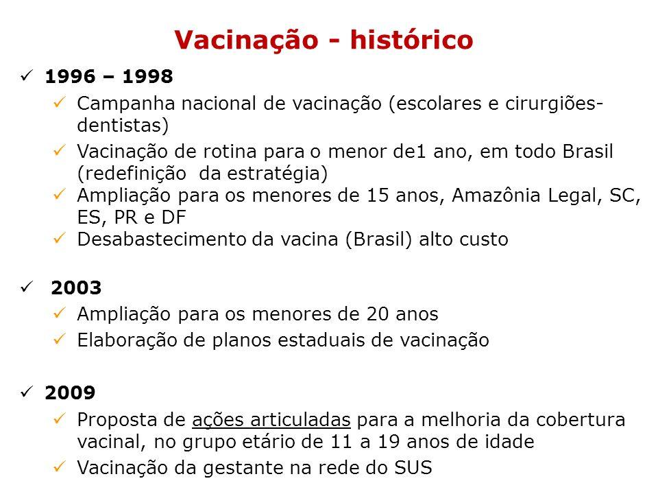 Vacinação - histórico 1996 – 1998