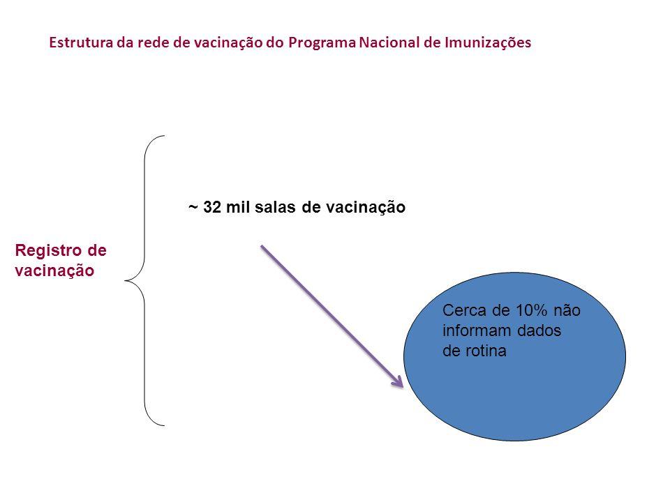 Estrutura da rede de vacinação do Programa Nacional de Imunizações
