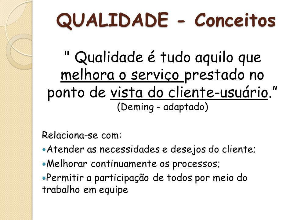 QUALIDADE - Conceitos Qualidade é tudo aquilo que melhora o serviço prestado no ponto de vista do cliente-usuário. (Deming - adaptado)