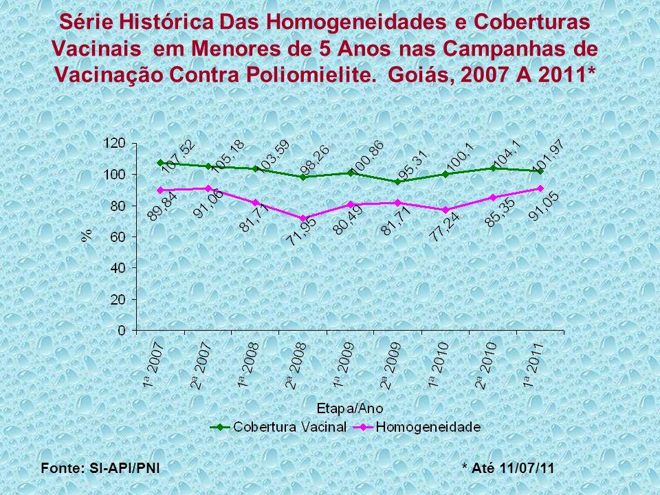 Série Histórica Das Homogeneidades e Coberturas Vacinais em Menores de 5 Anos nas Campanhas de Vacinação Contra Poliomielite. Goiás, 2007 A 2011*