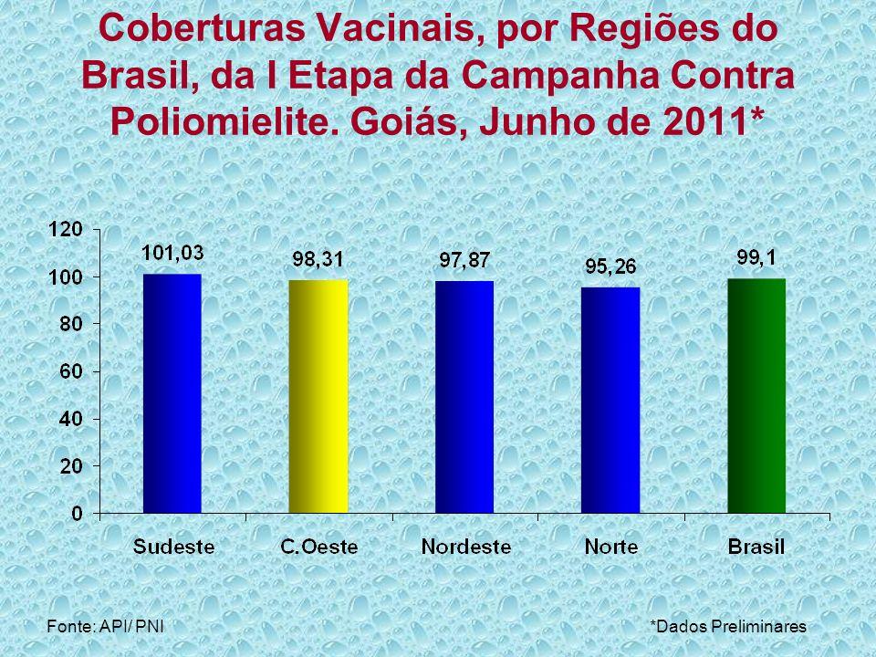 Coberturas Vacinais, por Regiões do Brasil, da I Etapa da Campanha Contra Poliomielite. Goiás, Junho de 2011*
