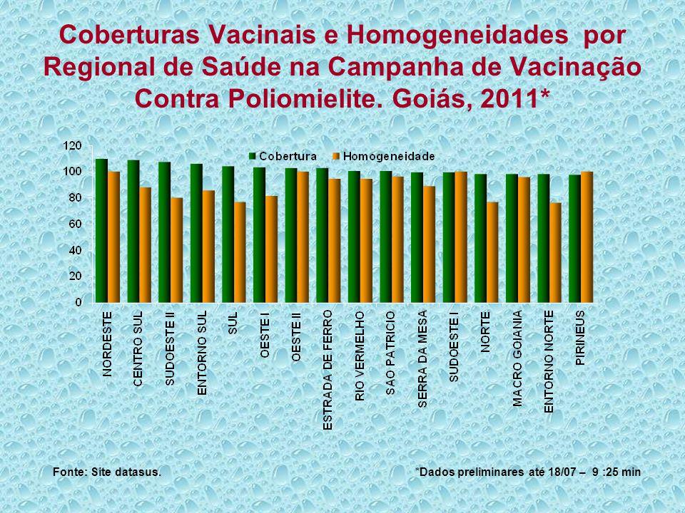 Coberturas Vacinais e Homogeneidades por Regional de Saúde na Campanha de Vacinação Contra Poliomielite. Goiás, 2011*