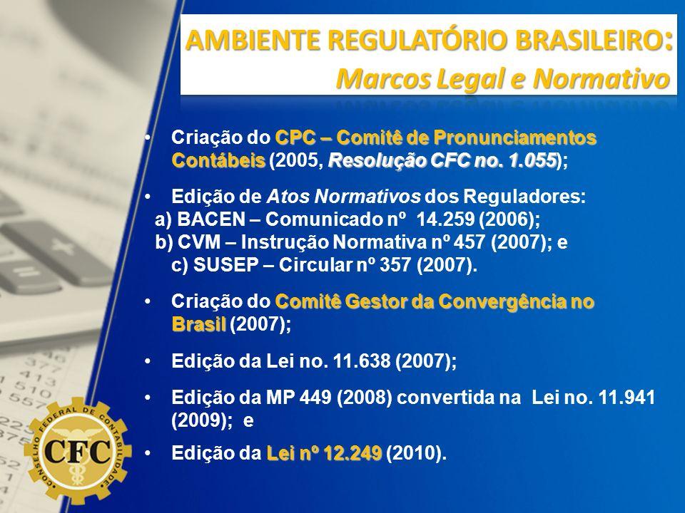AMBIENTE REGULATÓRIO BRASILEIRO: