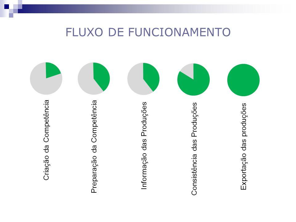 FLUXO DE FUNCIONAMENTO