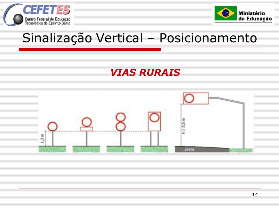 Sinalização Vertical – Posicionamento